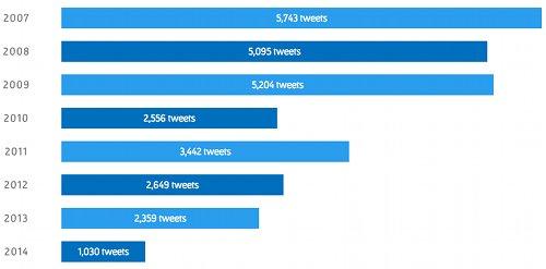 TwitterArchive-2014