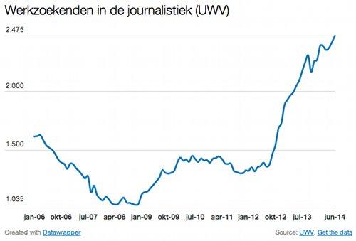 UWV-cijfers-journalistiek