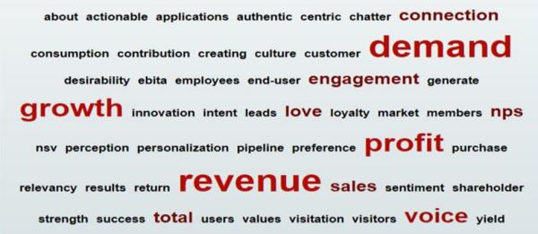 Wat is marketing? (WARC)